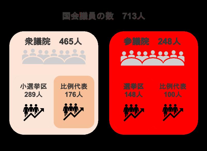 国会議員の数