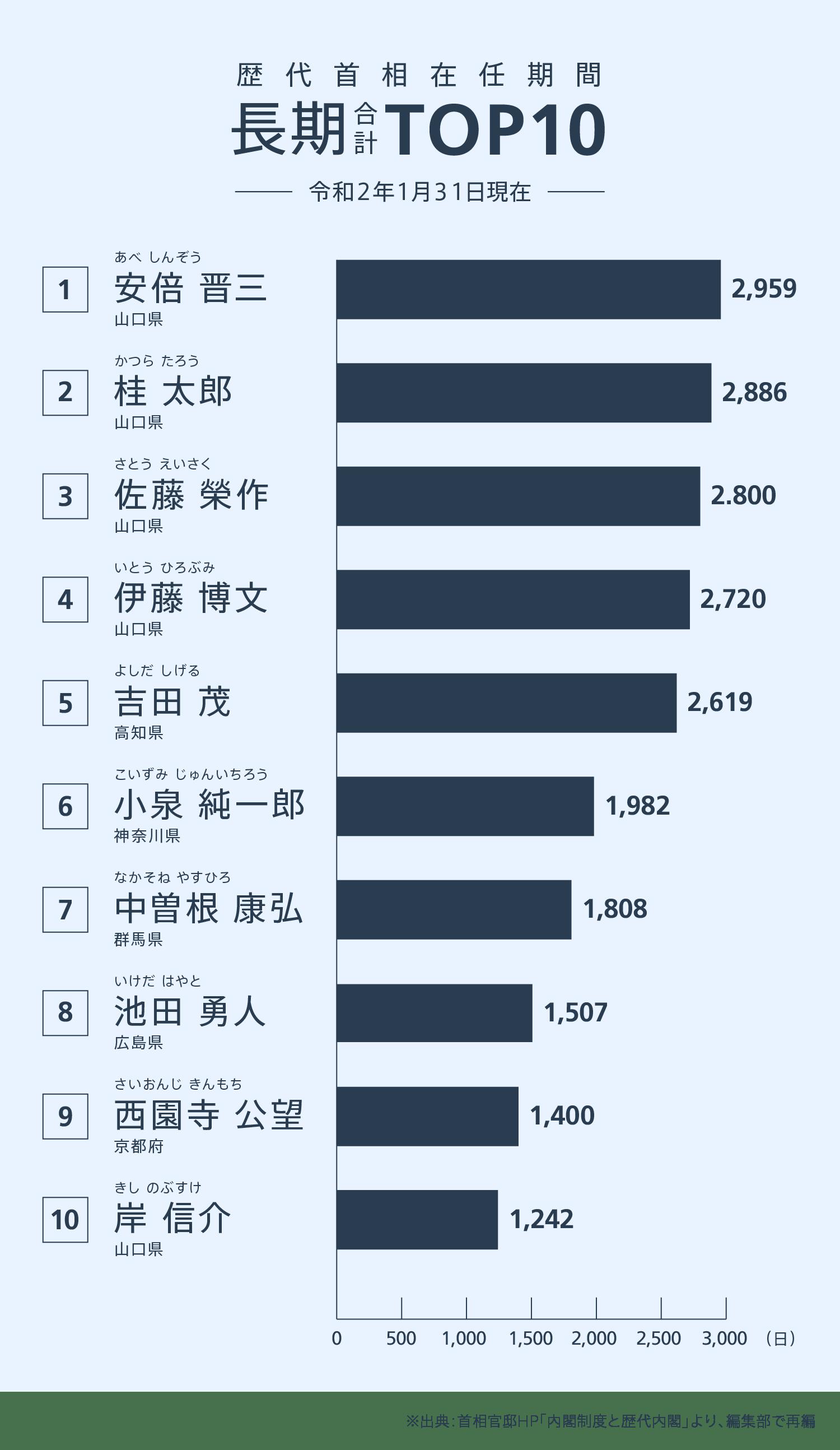 歴代首相在任期間 長期合計TOP10