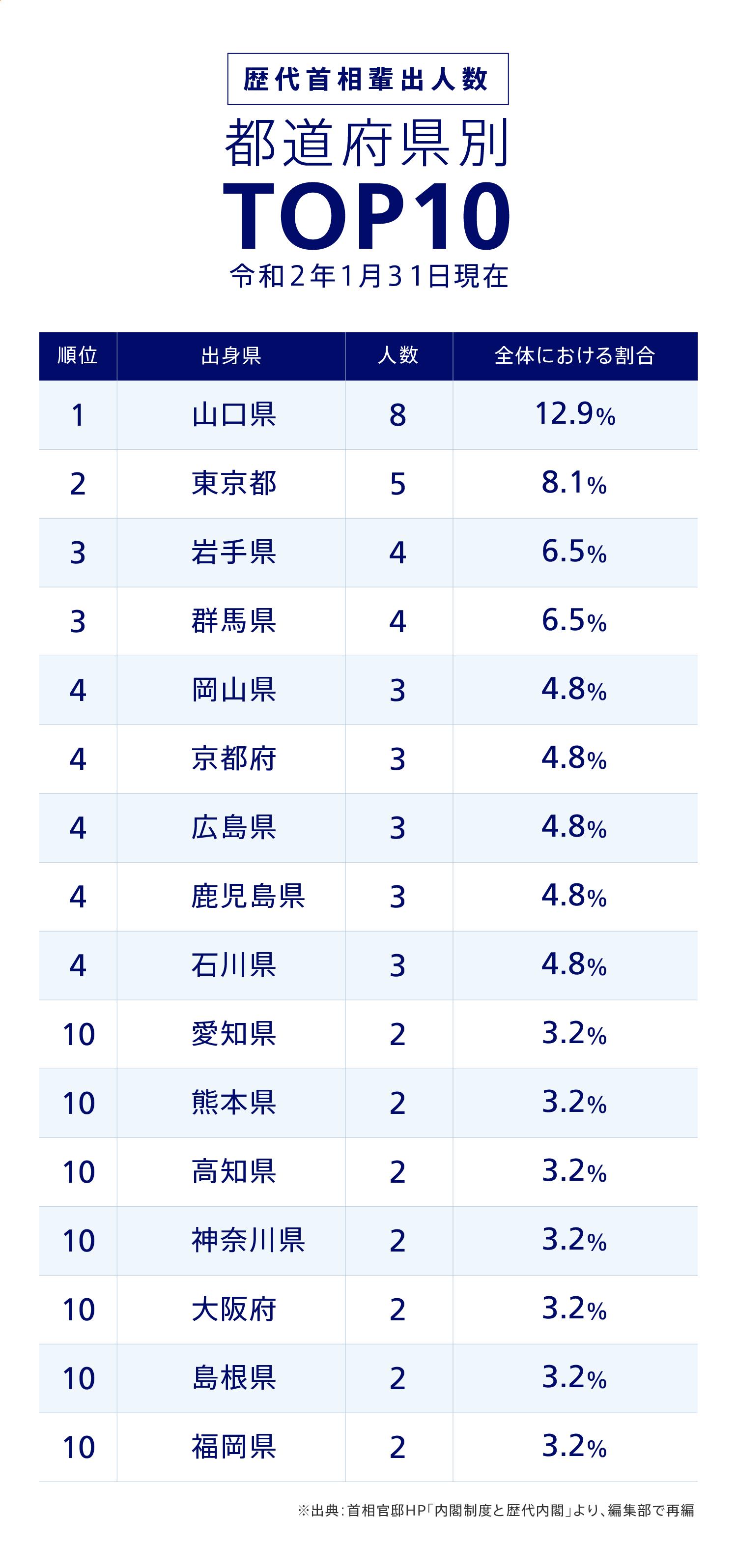 歴代首相輩出人数 都道府県別TOP10