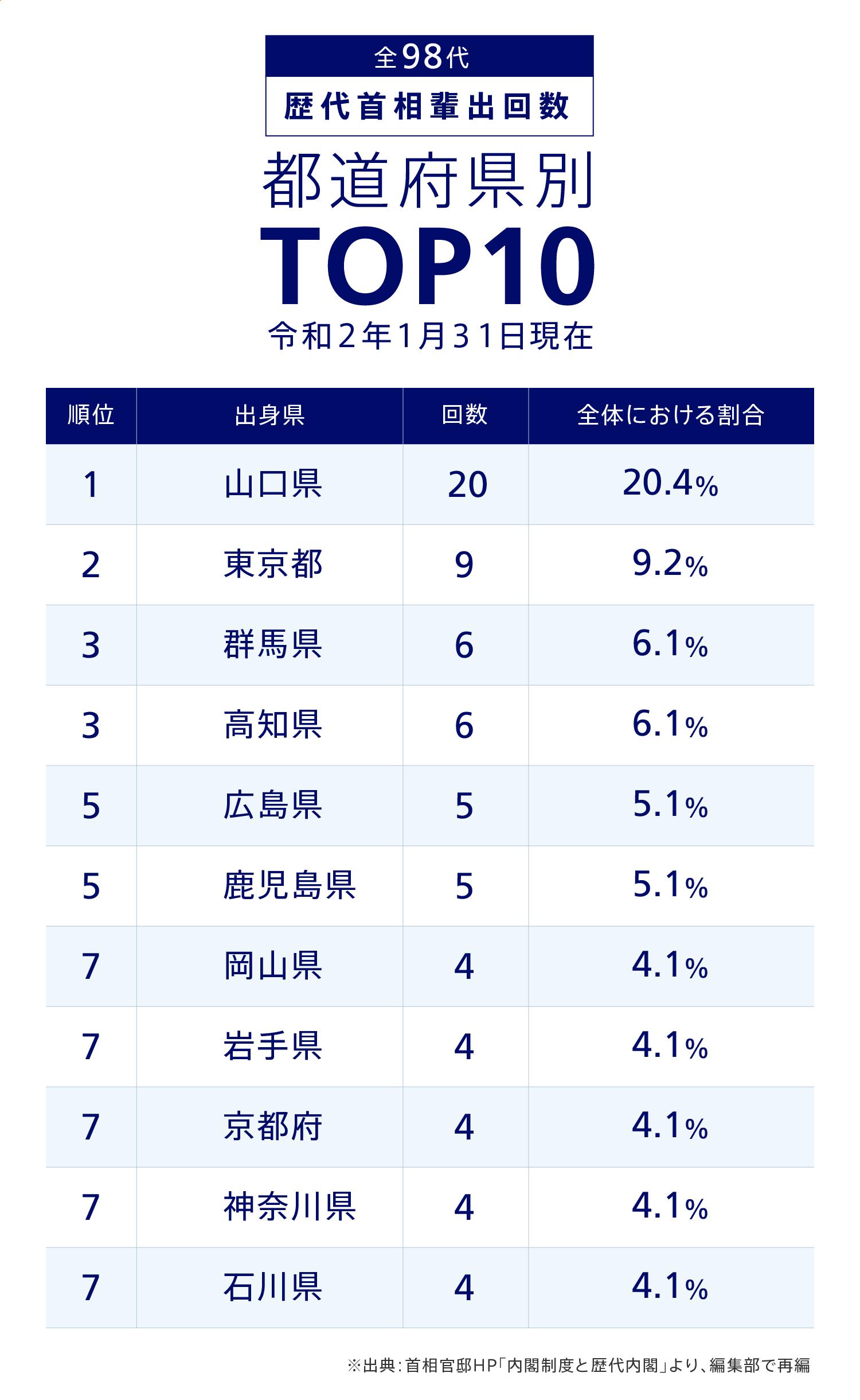 歴代首相輩出回数 都道府県別TOP10