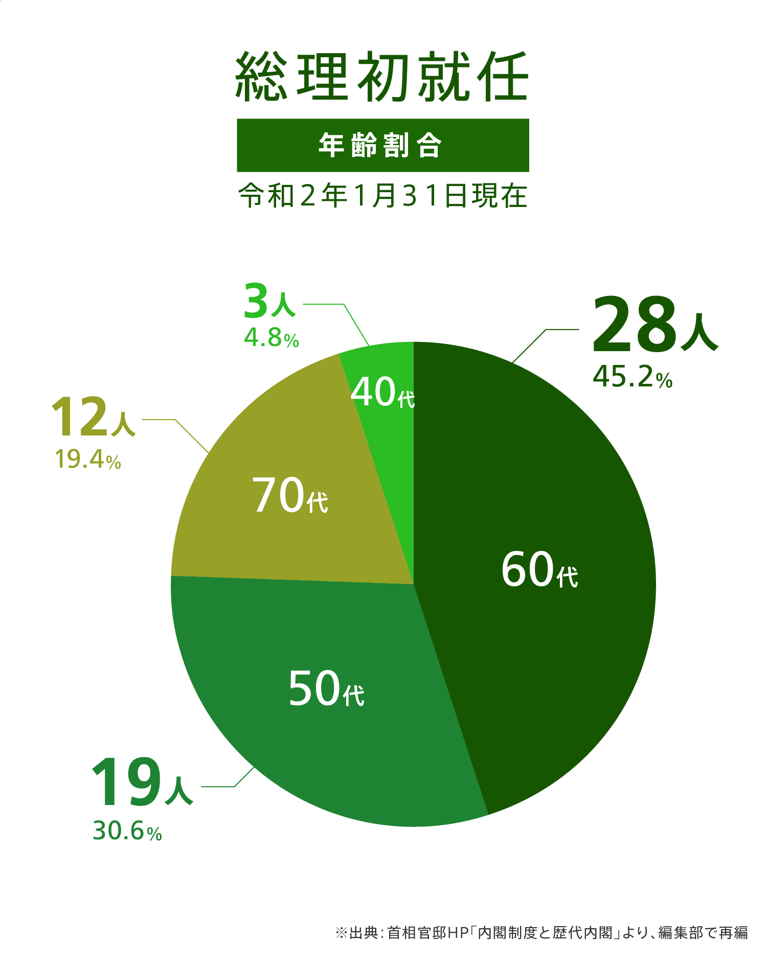 総理初就任 年齢割合グラフ