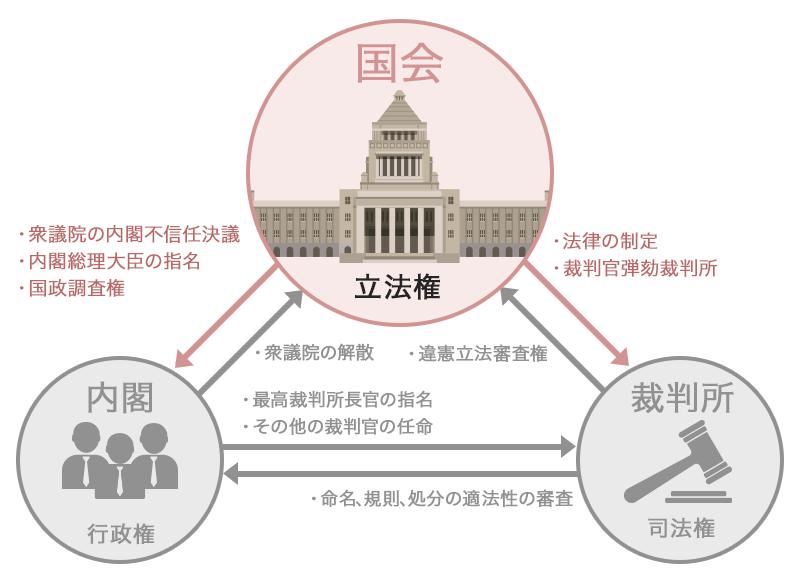 立法権|三権分立