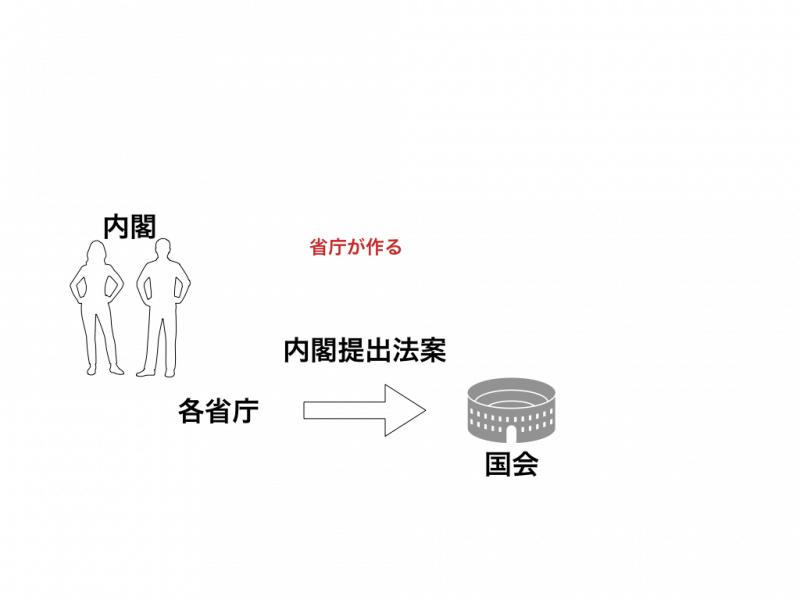 省庁の原案作成