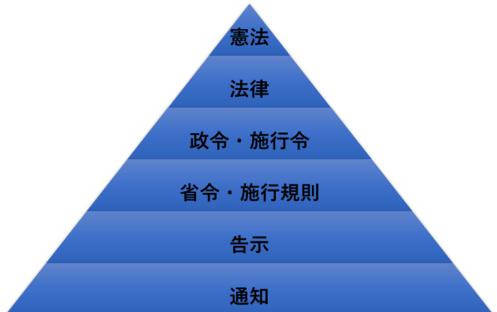 法体系ピラミッド