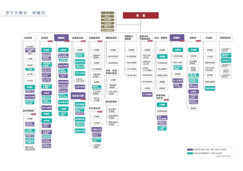 厚生労働省組織図