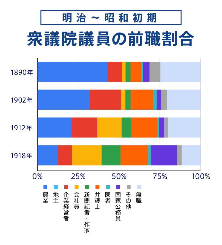 明治〜昭和初期の衆議院議員の前職調査|政治ドットコム