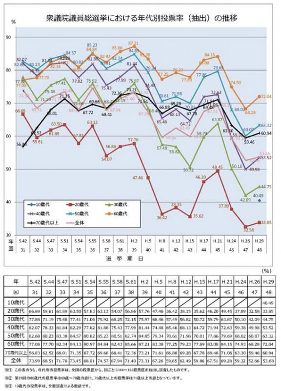 衆議院選挙投票率