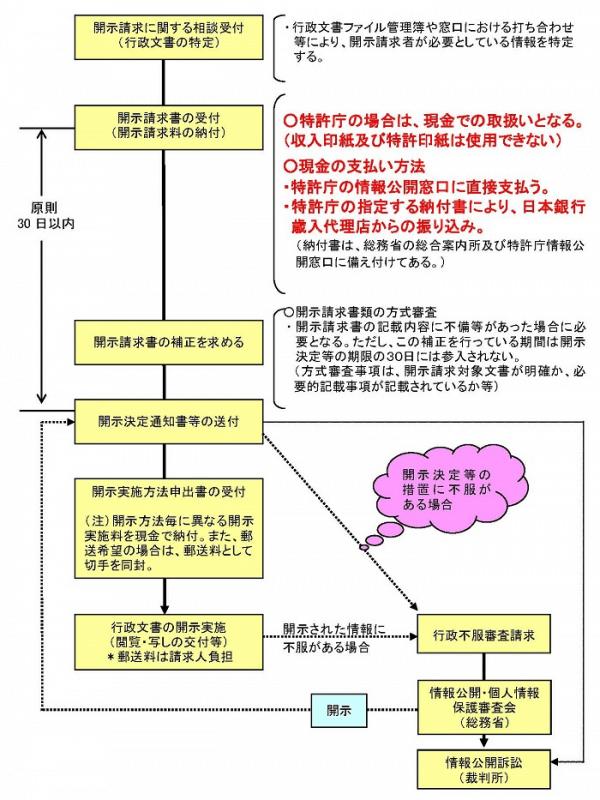 情報公開法
